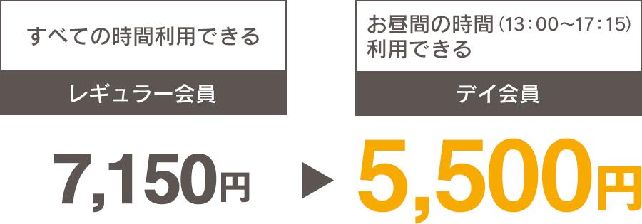すべての時間利用できるレギュラー会員 7150円 → お昼間の時間利(13:00~17:15)利用きるデイ会員 5500円